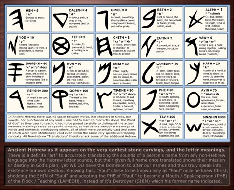 ancient hebrew letter meanings  sumgood  deviantart