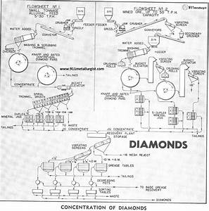 Water Treatment Plant Process Diagram
