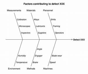 File Cause And Effect Diagram For Defect Xxx Svg