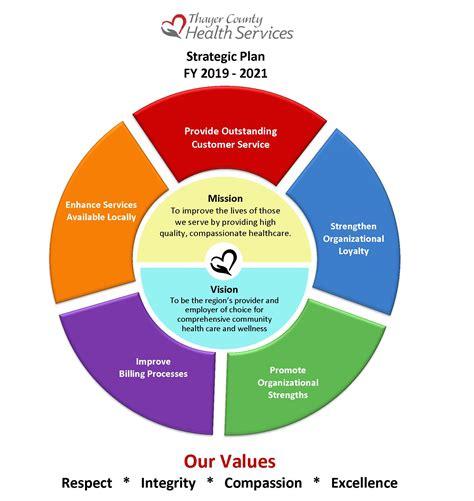tchs strategic plan fy   thayer county health