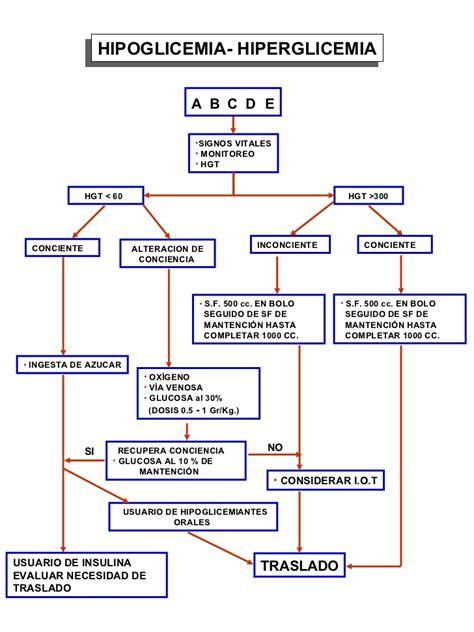 protocolo de hipoglucemia en urgencias