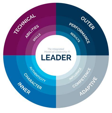 adaptive leadership development training ki