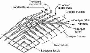 truss types for hip roofs the basic concept With the following diagram shows the terms applying to gable end roofs