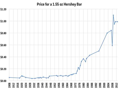 Cost Of Bar by The Chocolate Market Is Getting Squeezed And We Re All