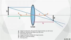 Abbildungsmaßstab Berechnen : linsen spiegel bungen zu linsen physik alpha lernen ~ Themetempest.com Abrechnung