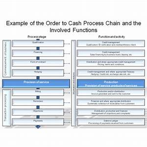Example Of The Order To Cash Process Chain And The