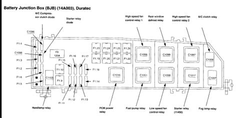 similiar 2001 ford escape fuse box diagram keywords 2008 ford escape fuse box diagram autos weblog