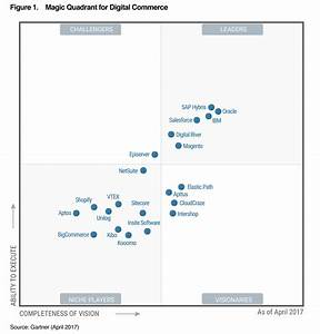 magic quadrant for digital commerce kooomo With gartner document management magic quadrant 2017