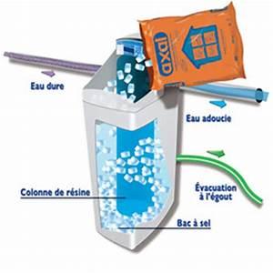 Nettoyant Résine Adoucisseur Désinfectant : adoucisseur d 39 eau prix moyen pose comprise avantages et ~ Premium-room.com Idées de Décoration