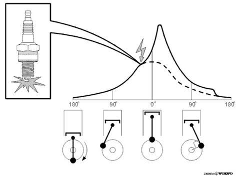 Memperbesar Pengapian Motor 4 Tak by Timing Pengapian Ignition Timing Apa Sih Satria155