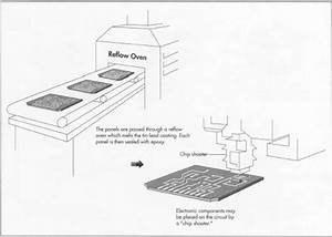 how printed circuit board is made material manufacture With process electronics circuit components printed circuit boards