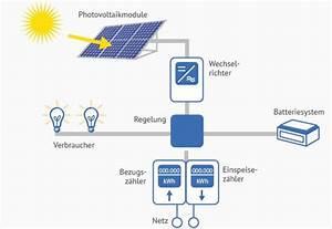 Leistung Berechnen Wechselstrom : photovoltaik f r einfamilienhaus solarenergie richtig ~ Themetempest.com Abrechnung