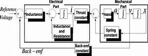 Block Diagram For Dynamic Simulation Of Moving