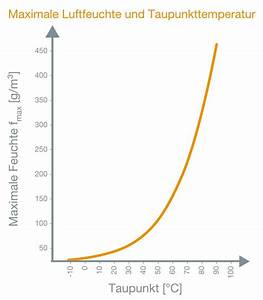 Luftfeuchtigkeit Berechnen : messwissen von testo feuchte physikalische grundlagen testo gmbh ~ Themetempest.com Abrechnung