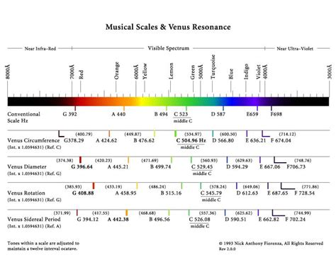 light  sound resonance frequency tables applied