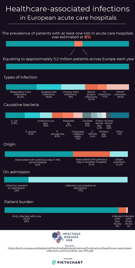 infographic healthcare  infections  european