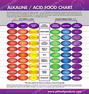 Alkaline Vs Acidic Should You Care Natalie Jill