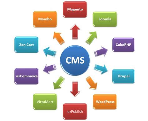 Free Content Management System Content Management System Software Information Technology