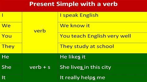 Английский язык тесты и упражнения Урок 1 Present Simple в английском языке  объяснение Youtube