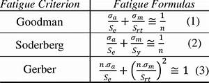 Fatigue Theories And Formulas