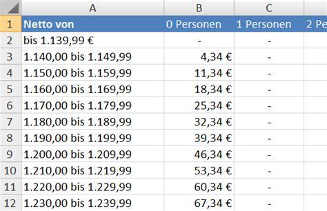 neue pf 228 ndungstabelle 2017 schuldnerberatung kanzlei grundmann