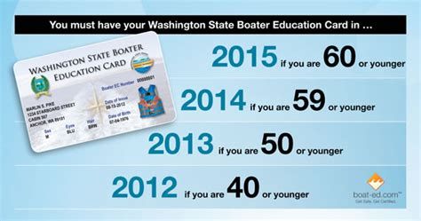 Boating License Requirements Washington State by Washington Boater Education Card Boating Safety