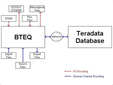 bteq teradata developer exchange review ebooks