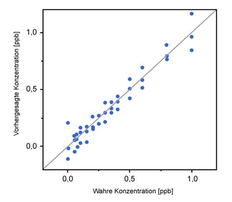 lineare regression berechnen scraping  lineare