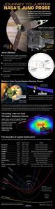 Juno spacecraft to attempt polar Jupiter Orbit Insertion 7 ...