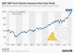 Chart SP 500 Tech Stocks Surpass DotCom Peak  Statista