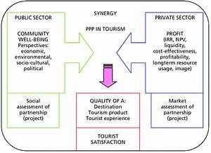Public And Private Sector Criteria