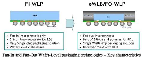 fan out wafer level packaging прогрессивная упаковка процессора apple a10 поможет