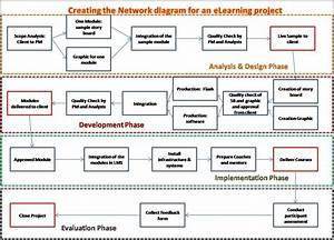 Project Network Diagrams Pdf Examples In 2020