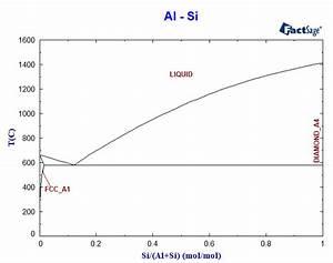 33 Al Si Phase Diagram
