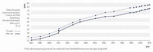 Lebenserwartung Männer Berechnen : entwicklung der lebenserwartung bei geburt seit 1880 ~ Themetempest.com Abrechnung