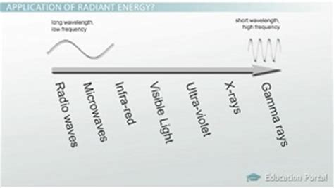 radiant energy definition examples video