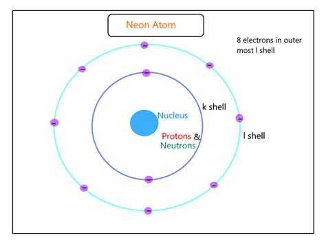 Neon Number Of Protons by Atomic Structure Of Carbon Nitrogen Oxygen Fluorine And