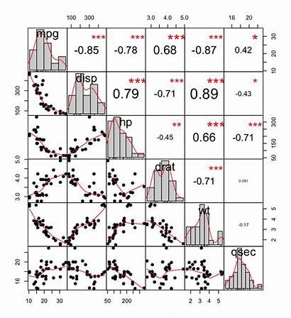 Correlation Matrix Plot Scatter Chart Analysis Visualization