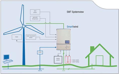 mini power generator grid feed in braun windturbinen gmbh small windturbines