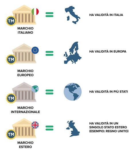 Ufficio Marchi E Brevetti Marchio Ufficio Brevetti