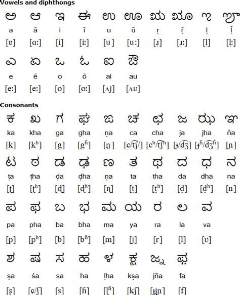 konkani alphabet pronunciation  alphabet
