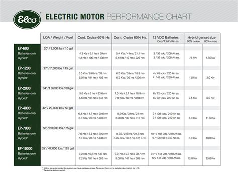 Electric Motor Ratings by Motor Kw Rating Chart Impremedia Net