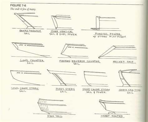 Stern Boat Type by Stern Styles And Transom Types Sugar Scoop Reverse