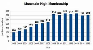 Mountain High Snowsport Club - Events and Calendar