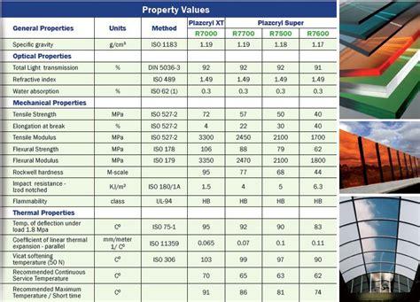 acrylic solid sheets greenwall solutions inc