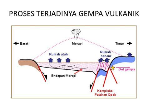 Jul 04, 2021 · gempa bumi yang pernah terjadi di indonesia bahkan masuk dalam satu dari 10 gempat bumi terbesar di dunia sepanjang sejarah. Geologi 0'16 Sutriyono: Gempa Bumi