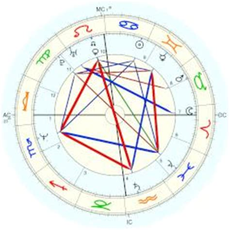 georges méliès natal chart earl of st andrews george horoscope for birth date 26