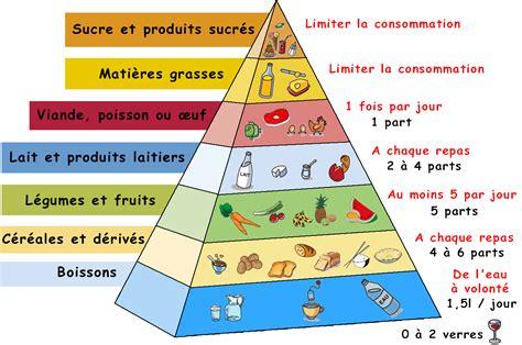 menu cuisine collective à table vocabulaire pyramides alimentaires