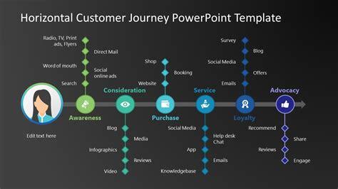 customer journey timeline slidemodel
