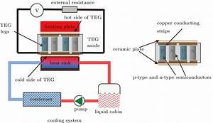 Performance Of Thermoelectric Generator With Graphene